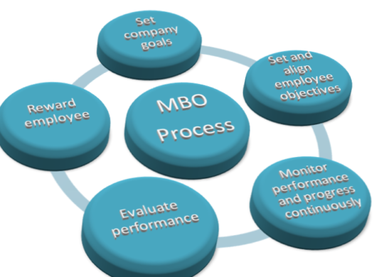 difference-between-mbo-and-mbe
